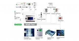 home automation design 1000 ideas. Home Automation Design Ideas Best Decoration 1000