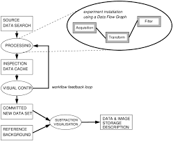 Typical Example Of A Process Flow Template Pft Comprising Both