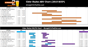 Cider Styles Chart Straight 2 The Pint