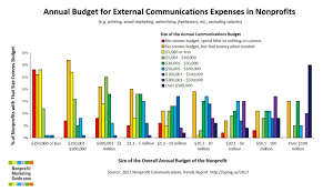 Sample Budget For Non Profit Organization Nonprofits With No Marketing Budget You Are Not Alone