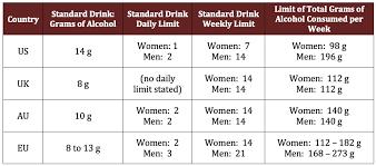 Alcohol Limit Chart Excessive Alcohol Consumption Wine Sunshine
