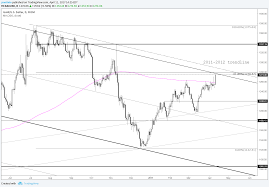 Gold Price Launches Towards 2011 2012 Trendline And Fib