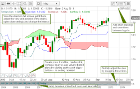 Free Fx Charts Free Fx Chart Looking Forexits