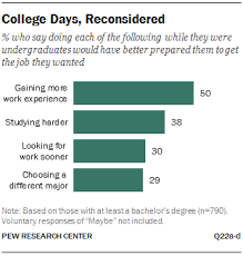 education the rising cost of not going to college pew research  college days reconsidered