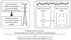 Transmission Size Chart Fragility Analysis Of Transmission Line Subjected To Wind