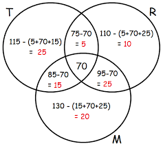 How To Read A Venn Diagram With 3 Circles Venn Diagram Word Problems With 3 Circles