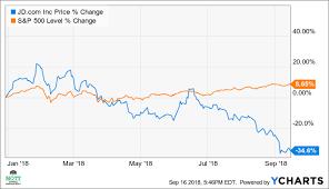 Jd Com Stock Chart Jds Stock May Have Further To Fall Jd Com Inc Nasdaq