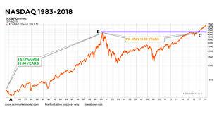 Nasdaq Index Chart History Bull Market Historical Charts Archives Page 2 Of 6 See