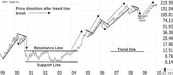 Reading Stock Charts How To Read Stock Charts Understand 5 Minute Lesson