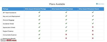 Bajaj Allianz Health Insurance Premium Chart Review Bajaj Allianz Drivesmart Insurance With Telematics