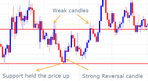 Support And Resistance Zones A Simple Strategy To Trade