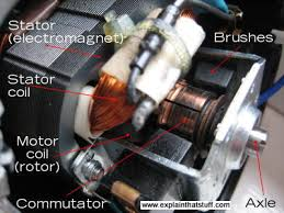 how do electric motors work explain that stuff labelled photograph showing the main parts inside an electric motor