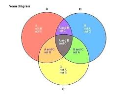 What Circles In A Venn Diagram Do Crossword Clue What Does A Diagram Mean In Math Ispe Indonesia Org