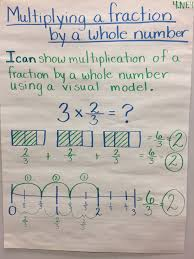 Multiplying Fractions By Whole Numbers Anchor Chart Multiplying Fractions Anchor Chart 4 Nf 4 Multiplying