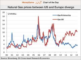 Gas Prices Usa Chart Chart Of The Day America Has A Gigantic Energy Price