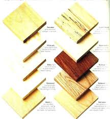 Types of woods for furniture Furniture Making Types Of Wood In Furniture Wood Types For Furniture Timber Types For Furniture Type Of Wood Types Of Wood In Furniture Ngoconsultancyco Types Of Wood In Furniture Wood Types Types Of Wood Furniture Is