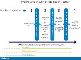 Insulin Preparation Chart Improving Outcomes With Insulin Therapy In Patients With