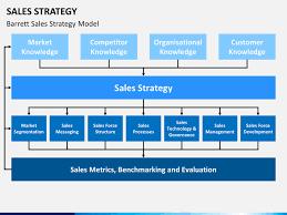 Sales Strategy Presentation Rome Fontanacountryinn Com