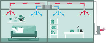home air conditioning systems. multiple rooms heated in a home with single ducted air conditioning system. systems o