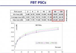Plc Splitter Loss Chart Wiki Tutorial For Fused Type Fbt Plc Type Fiber Optic