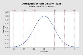 Normal Distribution In Statistics Statistics By Jim
