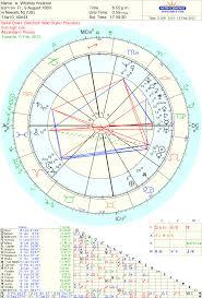 Whitney Houston Rip Tara Greene Psychic And Astrology