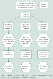 Research Design Diagram Research Design Flow Diagram For Three Groups Download