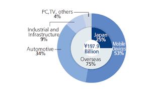 9 Core Technologies Business Overview Japan Aviation Electronics Industry Ltd