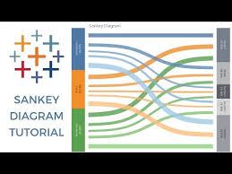 Sankey Charts In Tableau Sankey Diagram Tableau Youtube