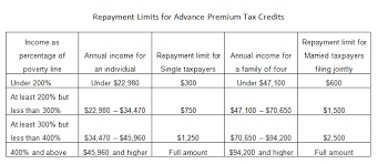 Obamacare Tax Subsidy Chart Repayment Limits For Advance Premium Tax Credits The Henry