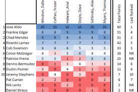 Ufc Weight Class Chart Latest Ufc Mma Rankings Featherweight Nov 2014 Edgar