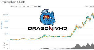 A Very Cost Effective Way To Buy Drgn Dragonchain With Usd