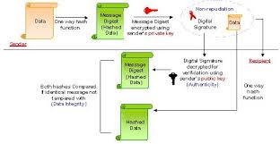 Digital Certificate Registration Center