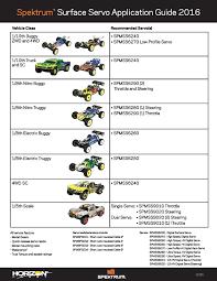 Servo Chart Team Losi Racing News And Race Results