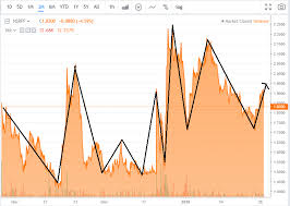 Novo Resources Stock Chart Novo Resources Review Of The Recent Quarter And Growth