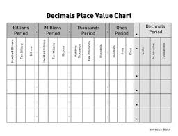 Place Value Chart With Decimals 5th Grade Place Value Chart Includes Decimals Teks 4 2 4 4 4 9 5 2 5 3 5 9
