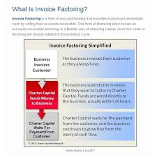 Charter Capital Review 2018 | Find Invoice Factoring Service