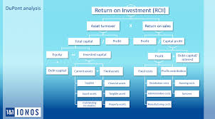 Roi Return On Investment Definition Formula