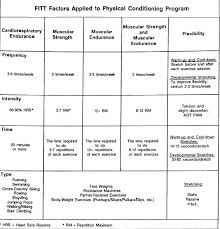 physical fitness department of army