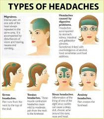 Types Of Headaches Health Health Remedies Health Fitness