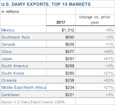 Dairy Chart Top Charts U S Dairy Export Council