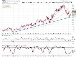 Workday Chart Workday Looks To Maintain Recent Upside Momentum After