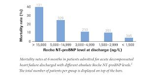 Roche Nt Probnp Levels Reflect Heart Failure Prognosis And