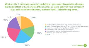 Absence Management Report: Increase In Complexity Of Leave Regulations