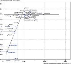 Реферат Финансирование здравоохранения в России Ожидаемая продолжительность жизни в зависимости от подушевых государственных расходов на здравоохранение в год дол по ППС 37