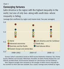 Most Unequal On Earth Finance Development September 2015