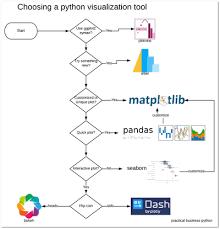 Choosing A Python Visualization Tool Practical Business Python