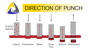 Punches Dies Forming Tools Advanced Coating Service