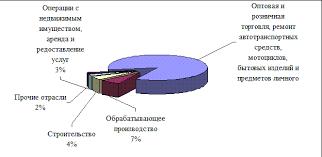 Курсовая работа Малый бизнес и его роль в современной экономике Рисунок 2 8 Структура оборота малых предприятий