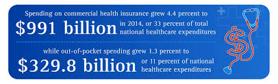 commercial health insurance expenditures in 2016